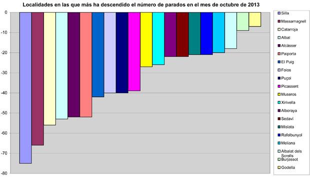 Grafico-paro-octubre-2013