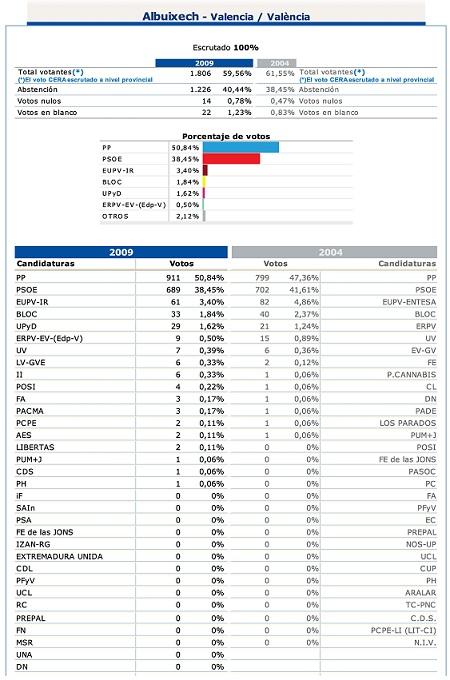 Elecciones_Europeas_2009_Albuixech_Resultados
