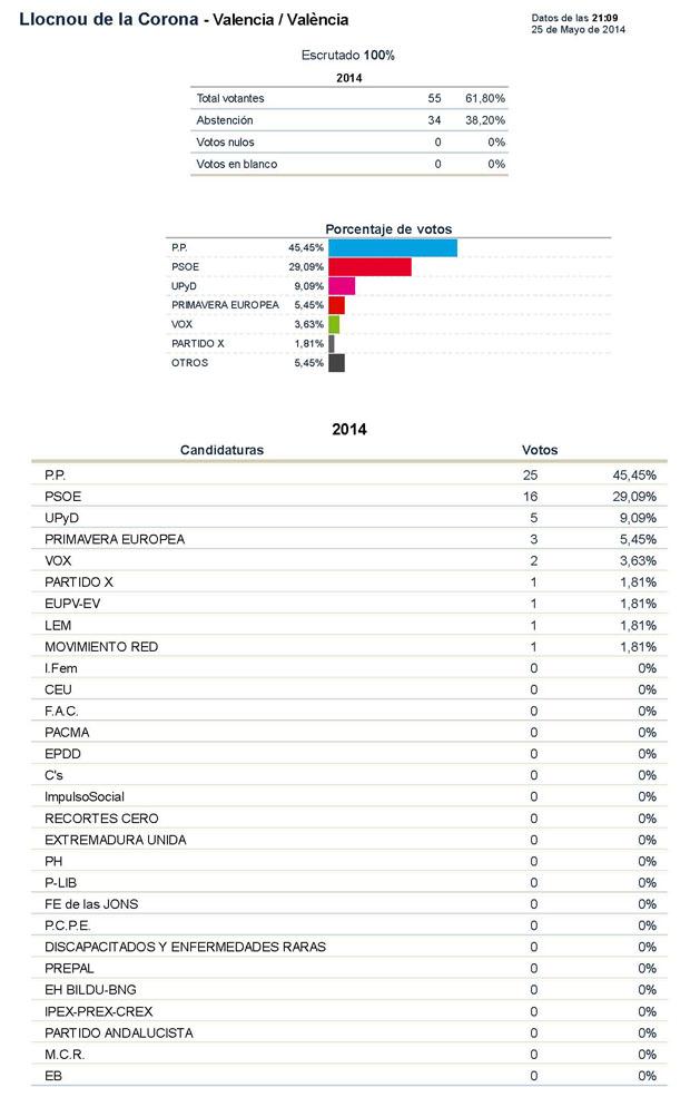 resultados-elecciones-europeas-2014-llocnou-corona