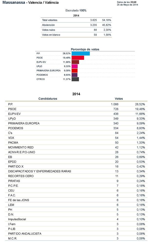 resultados-elecciones-europeas-2014-massanassa