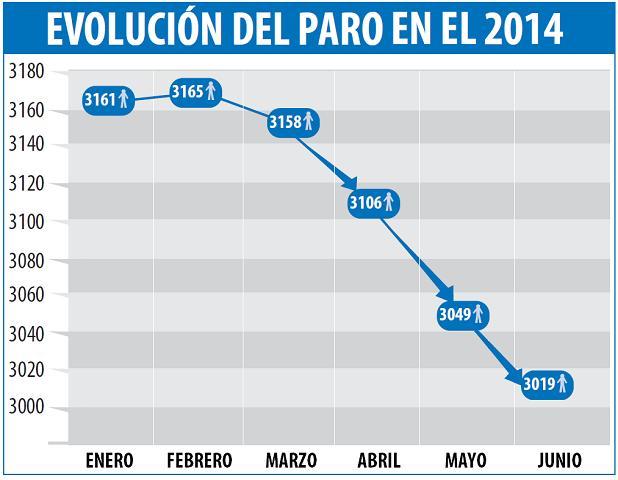 bajada desempleados junio 2014 alfafar