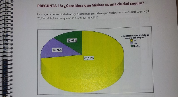 Mislata-estudio-opinion-satisfaccion-ciudadana