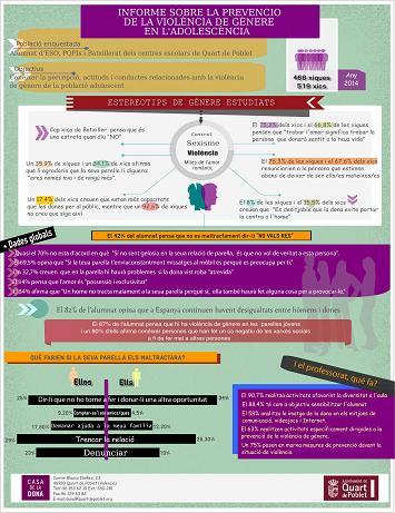 infografía encuesta violencia machista