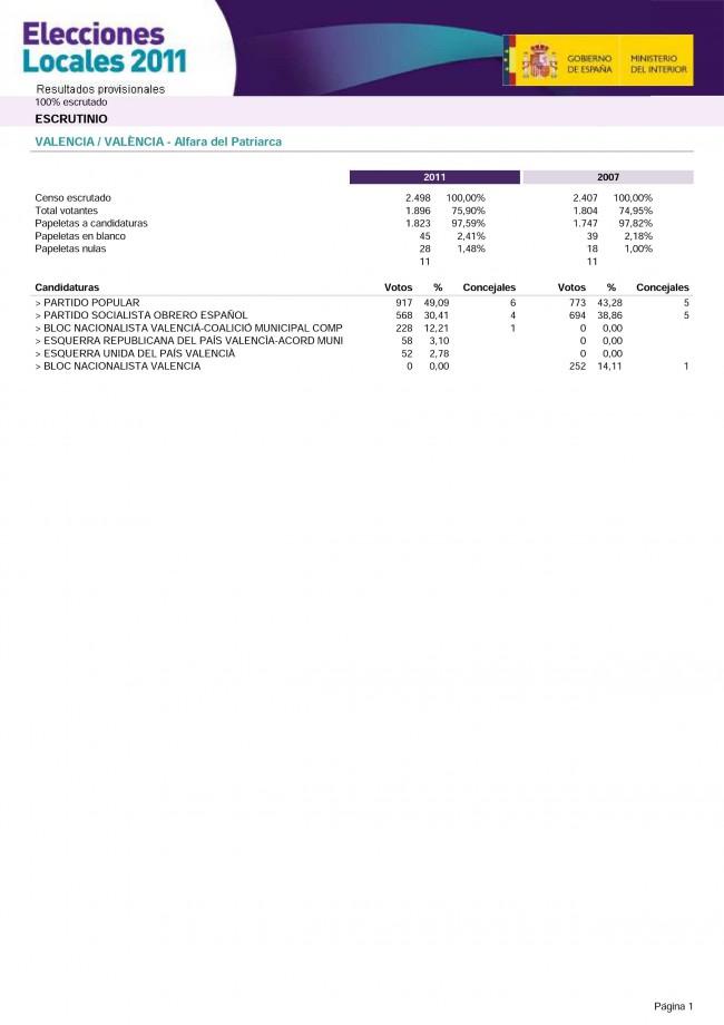 Alfara del Patriarca. Elecciones Municipales 2011