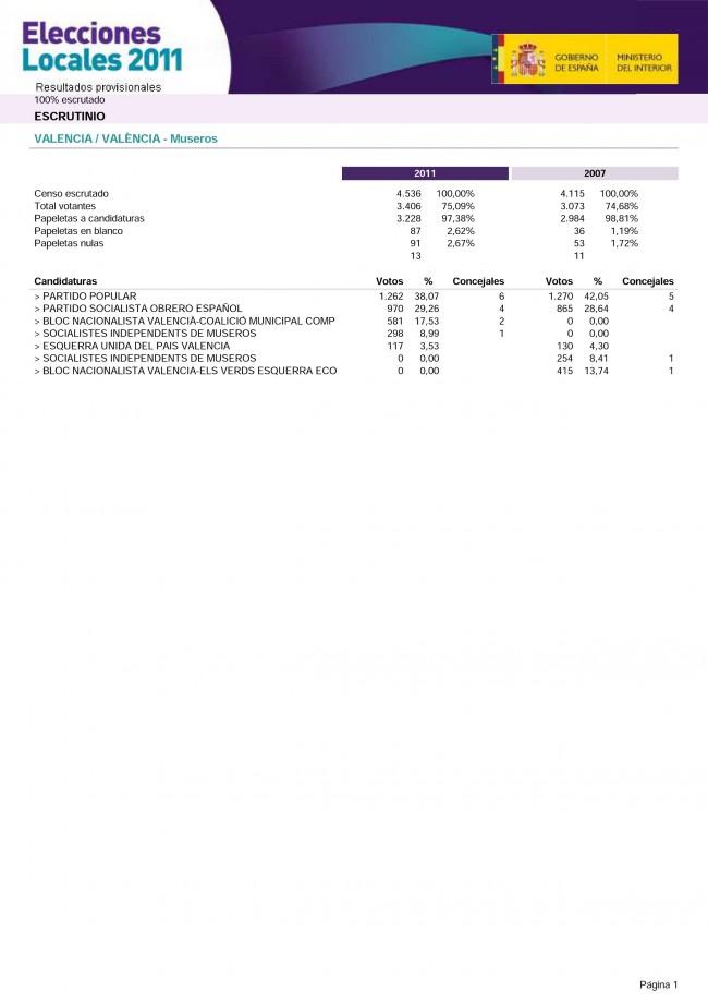 Museros. Elecciones Municipales 2011