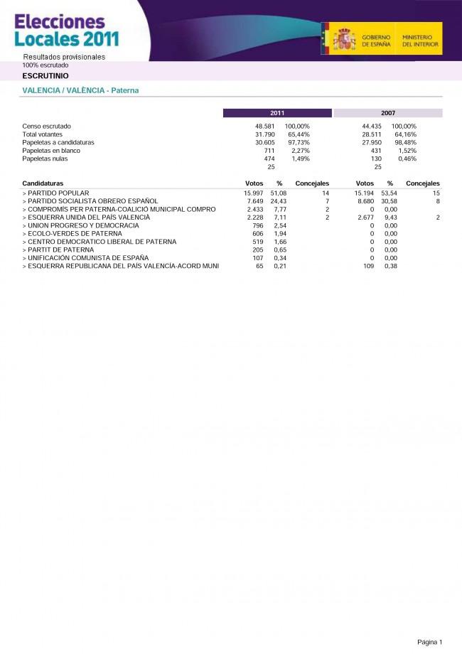 Paterna. Elecciones Municipales 2011