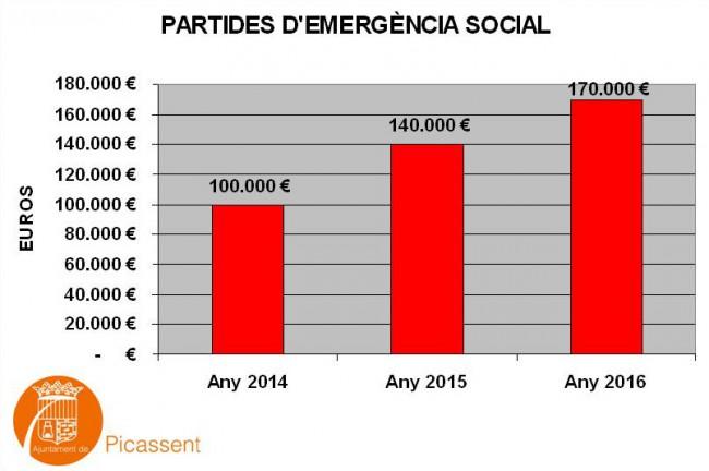 Gràfic partides d emergencia social