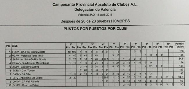 Provincial clubes 2016 Valencia -resultados