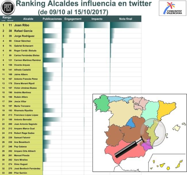 7 alcaldes de l'Horta, entre los 30 de la Comunitat con mejor presencia en twitter
