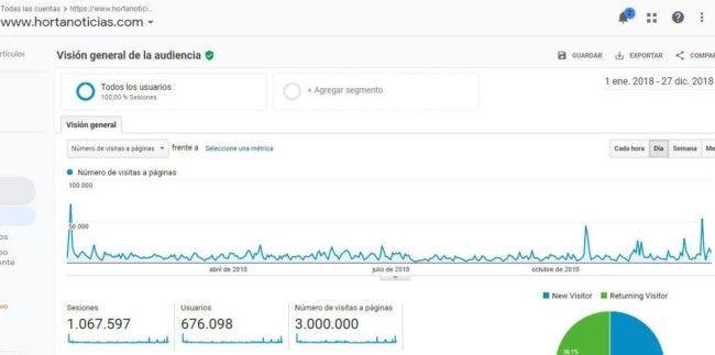 Hortanoticias 3 millones de páginas vistas