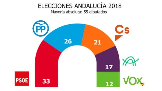 gráfico andalucia